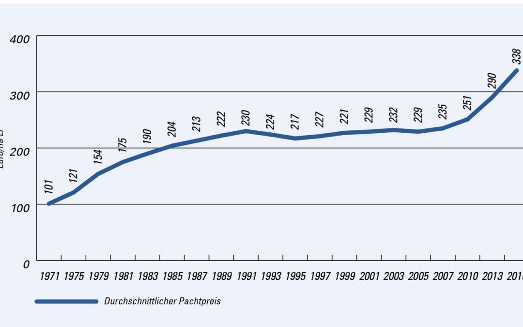 Pacht landw. Fläche je ha Durchschnitt Bayern